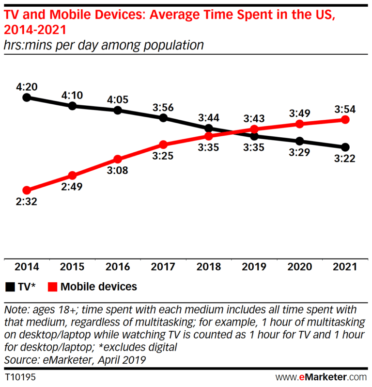 Average spend time on TV and mobile devices in the US - Dermatologists Who Are Winning in Social Media Marketing - Content Spa