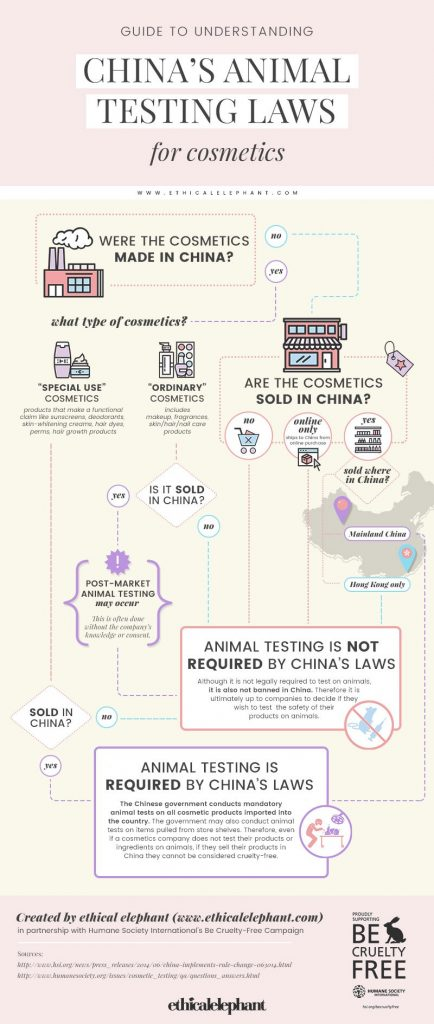 China Animal Testing Laws for Cosmetics By Ethical Elephant - Content Spa